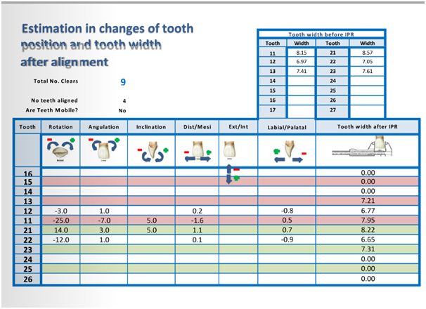 Estimation in changes of tooth position and tooth width after alignment